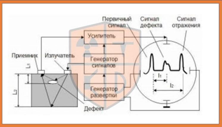 Схема УЗК